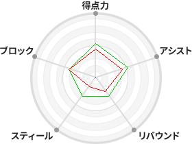 田辺 広子 | 選手検索 | WJBL(...